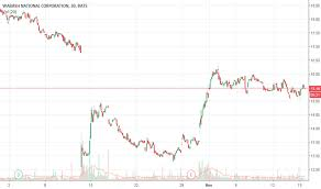 Tip Stock Chart Wnc Stock Price And Chart Nyse Wnc Tradingview