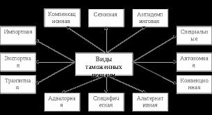 Таможенные пошлины РФ Курсовая работа страница  Таможенные пошлины выступают инструментом государственной экономической политики Они должны уравнивать цены на импортируемые товары и аналогичные товары