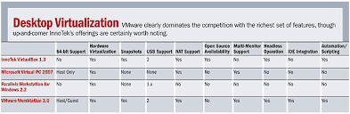 Virtualization Info Desktop Virtualization Products Comparison