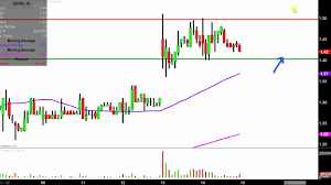 Geron Corporation Gern Stock Chart Technical Analysis For 02 14 2019