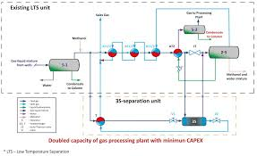 New Solutions For Gas Processing Gilberton International Inc
