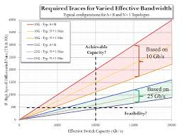 Ethernet Standards Chart Evolution Of Ethernet Standards In Ieee 802 3 Working Group