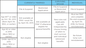What Are These Recent Changes To Social Security Signaturefd