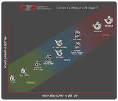 Turbo Size Chart Whats In A Name Garrett Turbo Nomenclature More