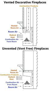 vented vs ventless gas fireplace inserts