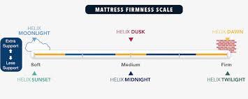 Tempurpedic Firmness Chart Helix Vs Tempurpedic Online Mattress Reviews Updated
