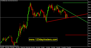 How To Draw Trend Line In Stock Chart Mastering Day Trading Auto Trend Line Draw Mt4 Indicator