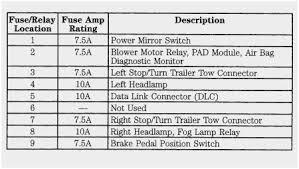99 ford f150 fuse box diagram amazing 1999 ford e250 econoline fuse 99 ford f150 fuse box diagram awesome 99 ford ranger fuse diagram 2001 box location wirdig