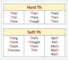 Beginning sounds worksheets for preschool and kindergarten; The Hard Th Sound Songs Videos Games Activities