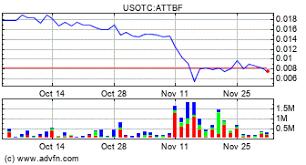 Abattis Bioceuticals Corp Attbf Stock Message Board
