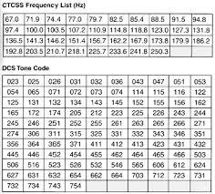 Pl Tone Chart Uniden Bearcat 780xlt Scanner
