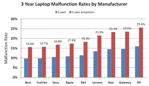 Asus Chart Laptop Reliability Survey Asus And Toshiba Win Hp Fails