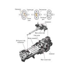 types of refrigeration compressors. compressor - screw types of refrigeration compressors p
