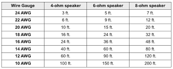 what is speaker cable gauge audiogurus speaker gauge awg chart