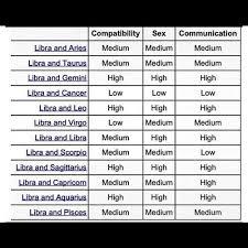 Libra And Cancer Compatibility Chart Libra Compatibility Teamlibra Libra Scales Balance