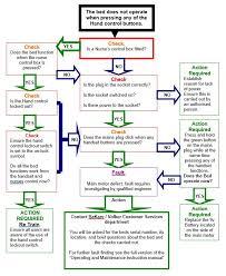 Fault Finding Flow Chart Breakdown Procedure For Volker Bed Bakare Beds