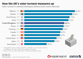 Us Voter Turnout Chart Chart How The Uks Voter Turnout Measures Up Statista