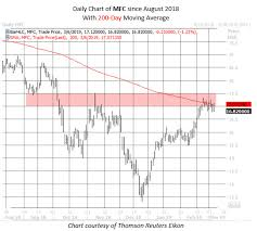Mfc Chart For W365 Wealth365 News