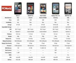 Tablet Screen Size Comparison Chart Kindle Fire Comparison Chart Kindle Fire Tablet Comparison