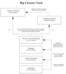 Kpmg Organizational Structure Chart How Does The Hierarchy At The Big Four Pwc Ey Kpmg