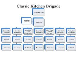 Chef Position Chart Chefs Kitchen Layout Format