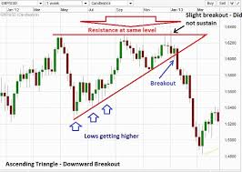 How To Trade Triangle Chart Patterns Forex Patterns Triangle How To Trade A Forex Triangle