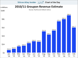 Groupons Us Revenue Numbers Falling Idaconcpts Com