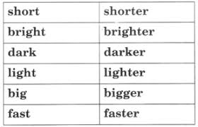 Cbse class 2 english have following chapters. Ncert Solutions For Class 2 English Chapter 15 Make It Shorter Learn Cbse