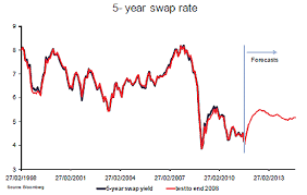 Swap Rate 10 Year Colgate Share Price History