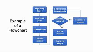 How To Screen Resumes From Job Portals How to Create Flowchart in Powerpoint StepbyStep Tutorial 34