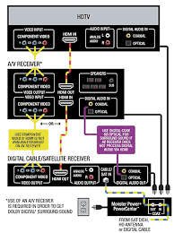 home theater system setup diagram. satellite/digital cable receiver hook up and installation diagram.cables used: hdmi home theater system setup diagram r