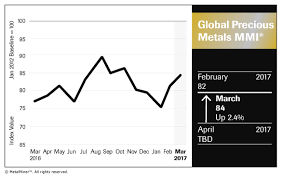 Platinum Price Trend Chart Platinum Price Archives Steel Aluminum Copper Stainless
