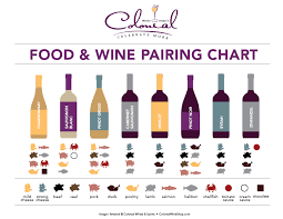 Pairing Chart Colonial Wines Spirits