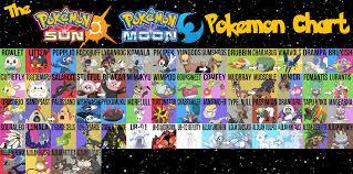 The Updated Pokemon Sun Moon Pokemon Chart So A Couple