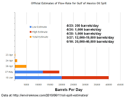 Official Oil Spill Estimate Doubles To 20 000 40 000 Barrels