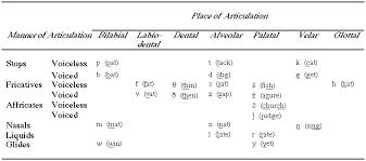 Articulatory Phonetics Chart Usm Linguistics Articulatory Phonetics Tutorial