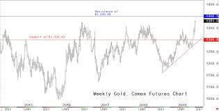 Tsx Futures Chart Gold Prices Longer Term Chart Objectives At 1 400 1 500