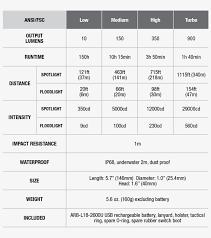 Standard Costing Formula Chart Fenix Fd41 Focus Flashlight Specifications Chart Standard
