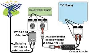 tv aerial wiring diagram wiring diagram wiring config for satellite forest river forums
