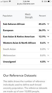 This Mexican Reading I'm Girl 23andme Familiar Results Rican My If With True After Mother Father Not Anyone I Sure Puerto Mixed These Results Was Is Told And