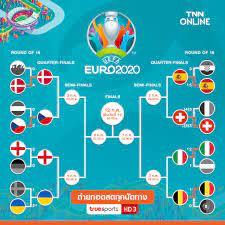 เช็กโปรแกรมถ่ายทอดสดพร้อมสายแข่งขันยูโร 2020 รอบ 8 ทีมสุดท้าย