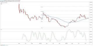 Snap Stock Under Pressure Despite Solid Quarter