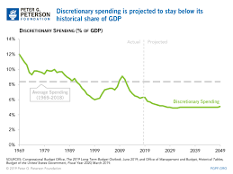 Federal Spending As A Percentage Of Gdp Historical Chart Discretionary Spending As Share Of Gdp 1969 2049