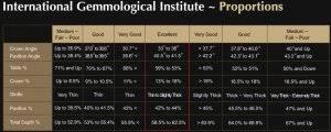 Igi Certification Pricescope Forum