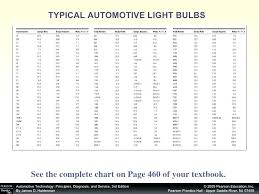 Automotive Light Bulbs Cross Reference Wfuatggj Info