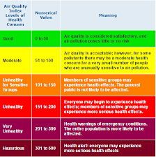 Air Index Chart Consider Air Quality When Planning Outdoor Activities Wtop