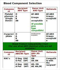 Abo Blood Compatibility Chart Blood Charts 9 Free Word Pdf Documents Download Free
