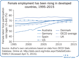 Iza World Of Labor Is Maternal Employment Related To