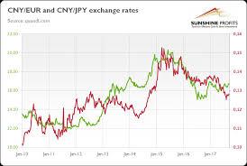 Exchange Rate Chart 3 Mining Com