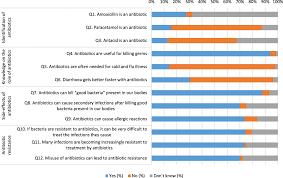 Knowledge Attitudes And Practices Relating To Antibiotic